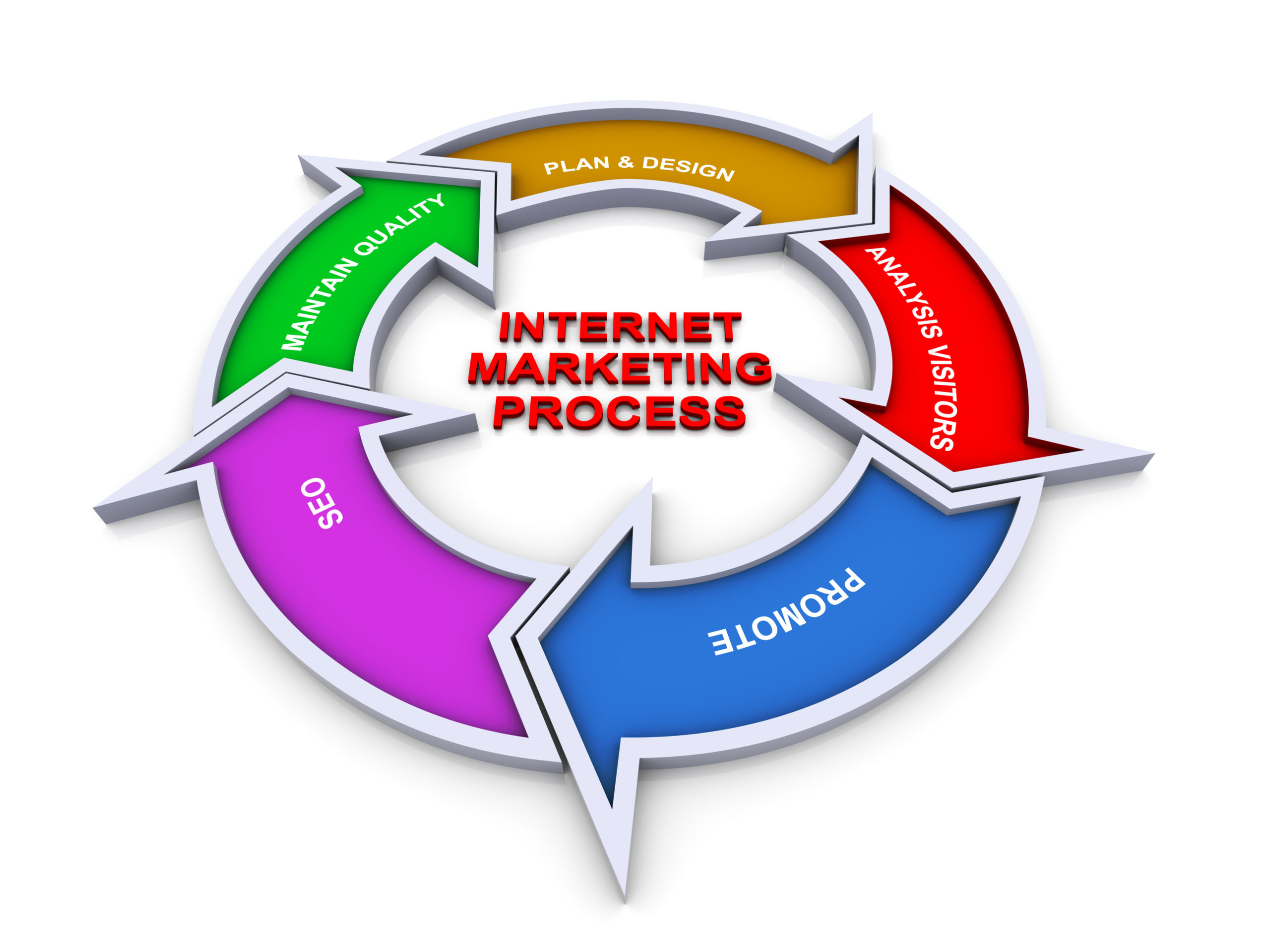 Internet Marketing Opportunity Foregone